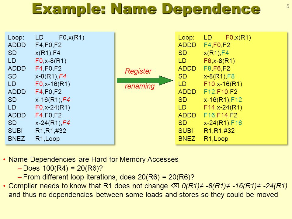 Example: Name Dependence Loop:LDF0,x(R1) ADDDF4,F0,F2 SDx(R1),F4 LDF0,x-8(R1) ADDDF4,F0,F2 SDx-8(R1),F4 LDF0,x-16(R1) ADDDF4,F0,F2 SDx-16(R1),F4 LDF0,x-24(R1) ADDDF4,F0,F2 SDx-24(R1),F4 SUBIR1,R1,#32 BNEZR1,Loop Loop:LDF0,x(R1) ADDDF4,F0,F2 SDx(R1),F4 LDF0,x-8(R1) ADDDF4,F0,F2 SDx-8(R1),F4 LDF0,x-16(R1) ADDDF4,F0,F2 SDx-16(R1),F4 LDF0,x-24(R1) ADDDF4,F0,F2 SDx-24(R1),F4 SUBIR1,R1,#32 BNEZR1,Loop Loop:LDF0,x(R1) ADDDF4,F0,F2 SDx(R1),F4 LDF6,x-8(R1) ADDDF8,F6,F2 SDx-8(R1),F8 LDF10,x-16(R1) ADDDF12,F10,F2 SDx-16(R1),F12 LDF14,x-24(R1) ADDDF16,F14,F2 SDx-24(R1),F16 SUBIR1,R1,#32 BNEZR1,Loop Loop:LDF0,x(R1) ADDDF4,F0,F2 SDx(R1),F4 LDF6,x-8(R1) ADDDF8,F6,F2 SDx-8(R1),F8 LDF10,x-16(R1) ADDDF12,F10,F2 SDx-16(R1),F12 LDF14,x-24(R1) ADDDF16,F14,F2 SDx-24(R1),F16 SUBIR1,R1,#32 BNEZR1,Loop Register renaming Name Dependencies are Hard for Memory Accesses –Does 100(R4) = 20(R6).