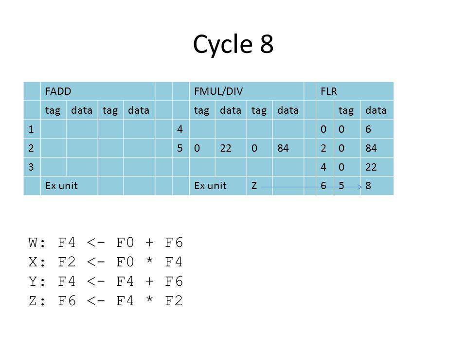 Cycle 8 FADDFMUL/DIVFLR tagdatatagdatatagdatatagdatatagdata 14006 2502208420 34022 Ex unit Z658 W: F4 <- F0 + F6 X: F2 <- F0 * F4 Y: F4 <- F4 + F6 Z: F6 <- F4 * F2