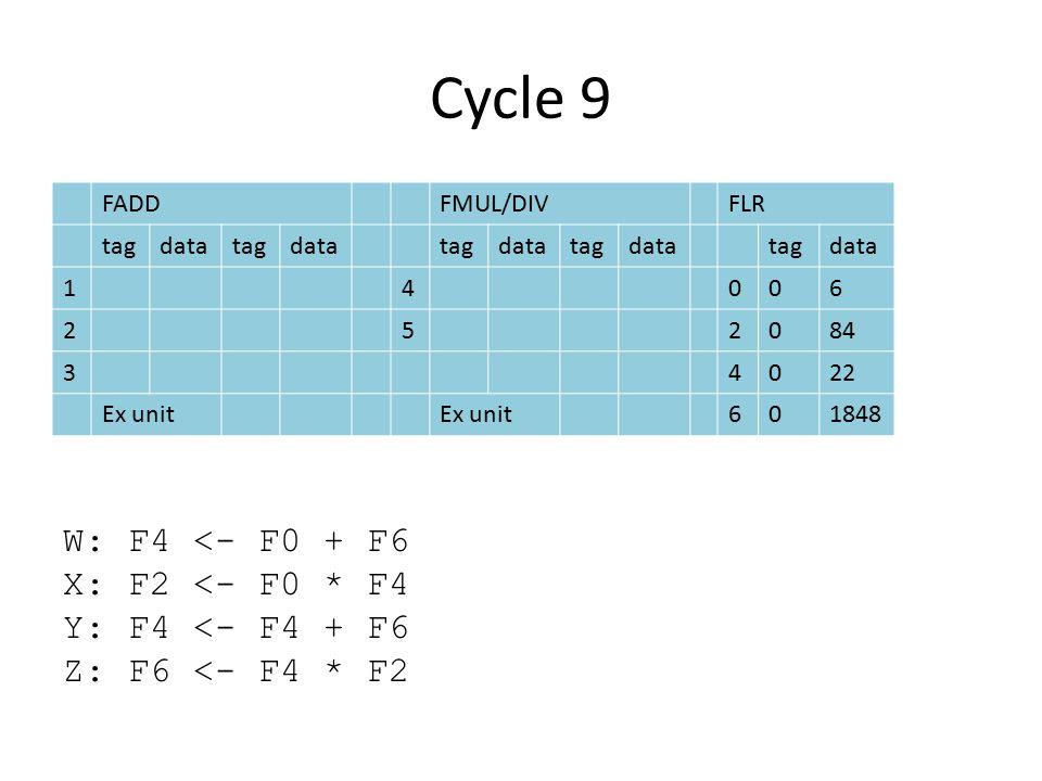 Cycle 9 FADDFMUL/DIVFLR tagdatatagdatatagdatatagdatatagdata 14006 252084 34022 Ex unit 601848 W: F4 <- F0 + F6 X: F2 <- F0 * F4 Y: F4 <- F4 + F6 Z: F6 <- F4 * F2