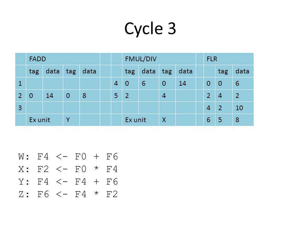 Cycle 3 FADDFMUL/DIVFLR tagdatatagdatatagdatatagdatatagdata 1406014006 20 08524242 34210 Ex unitY X658 W: F4 <- F0 + F6 X: F2 <- F0 * F4 Y: F4 <- F4 + F6 Z: F6 <- F4 * F2