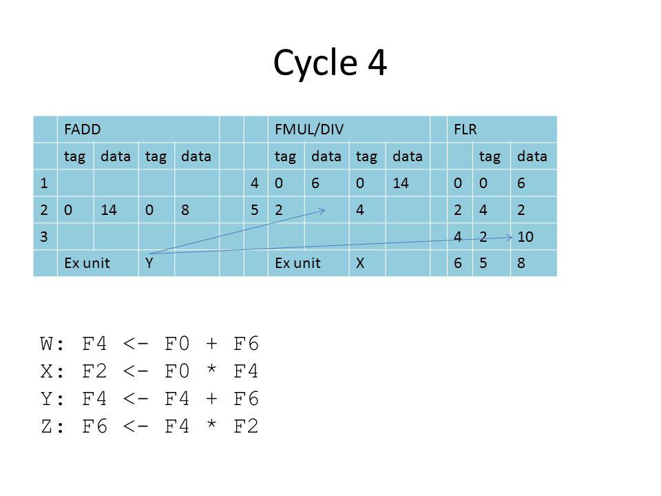 Cycle 4 FADDFMUL/DIVFLR tagdatatagdatatagdatatagdatatagdata 1406014006 20 08524242 34210 Ex unitY X658 W: F4 <- F0 + F6 X: F2 <- F0 * F4 Y: F4 <- F4 + F6 Z: F6 <- F4 * F2