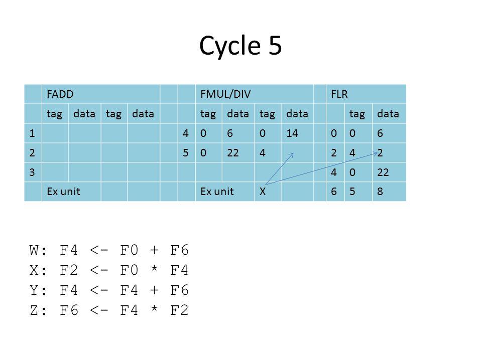 Cycle 5 FADDFMUL/DIVFLR tagdatatagdatatagdatatagdatatagdata 1406014006 250224242 340 Ex unit X658 W: F4 <- F0 + F6 X: F2 <- F0 * F4 Y: F4 <- F4 + F6 Z: F6 <- F4 * F2