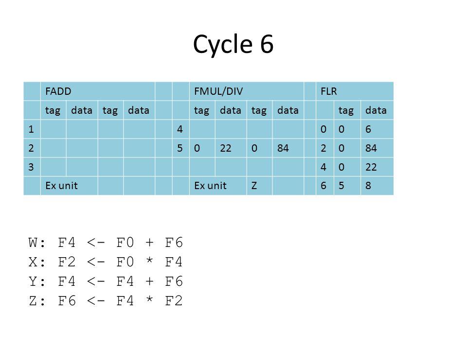 Cycle 6 FADDFMUL/DIVFLR tagdatatagdatatagdatatagdatatagdata 14006 2502208420 34022 Ex unit Z658 W: F4 <- F0 + F6 X: F2 <- F0 * F4 Y: F4 <- F4 + F6 Z: F6 <- F4 * F2