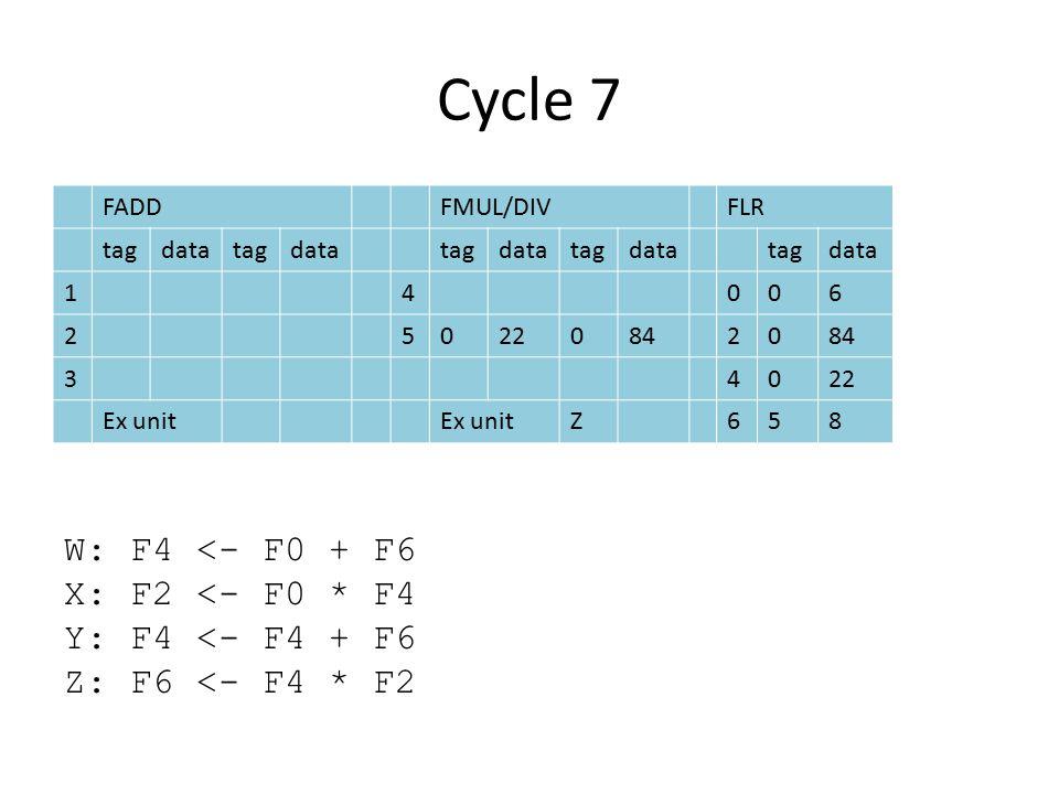 Cycle 7 FADDFMUL/DIVFLR tagdatatagdatatagdatatagdatatagdata 14006 2502208420 34022 Ex unit Z658 W: F4 <- F0 + F6 X: F2 <- F0 * F4 Y: F4 <- F4 + F6 Z: F6 <- F4 * F2