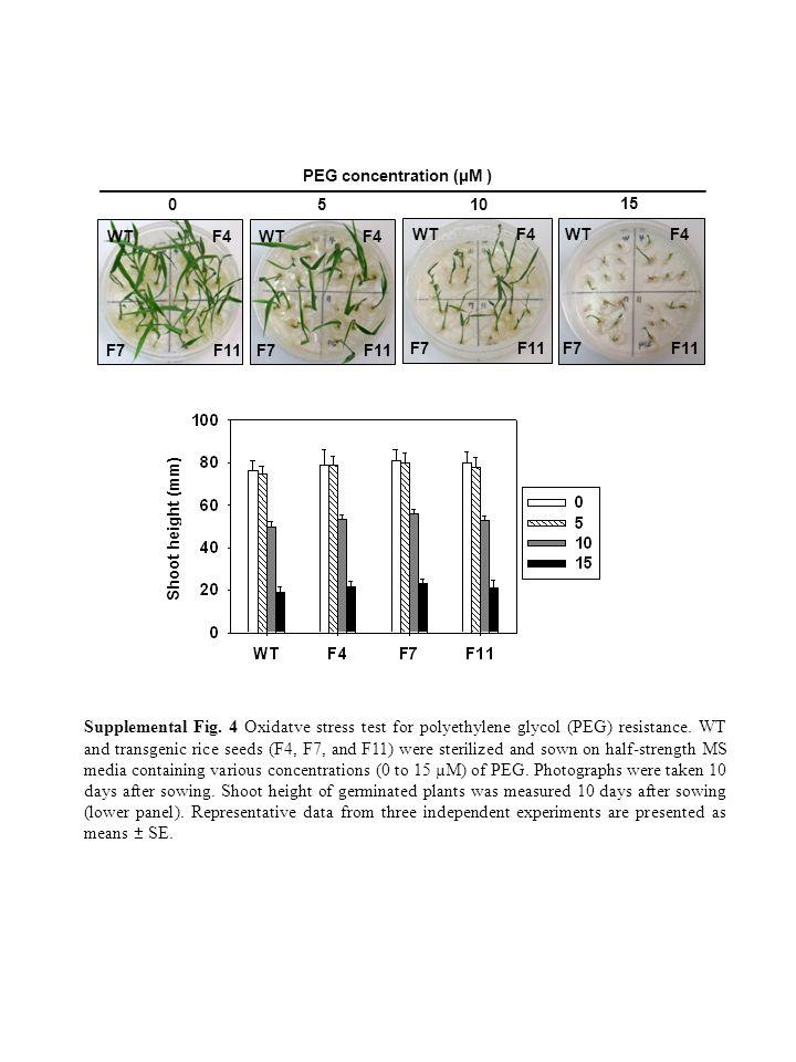 0 10 15 5 Supplemental Fig. 4 Oxidatve stress test for polyethylene glycol (PEG) resistance.