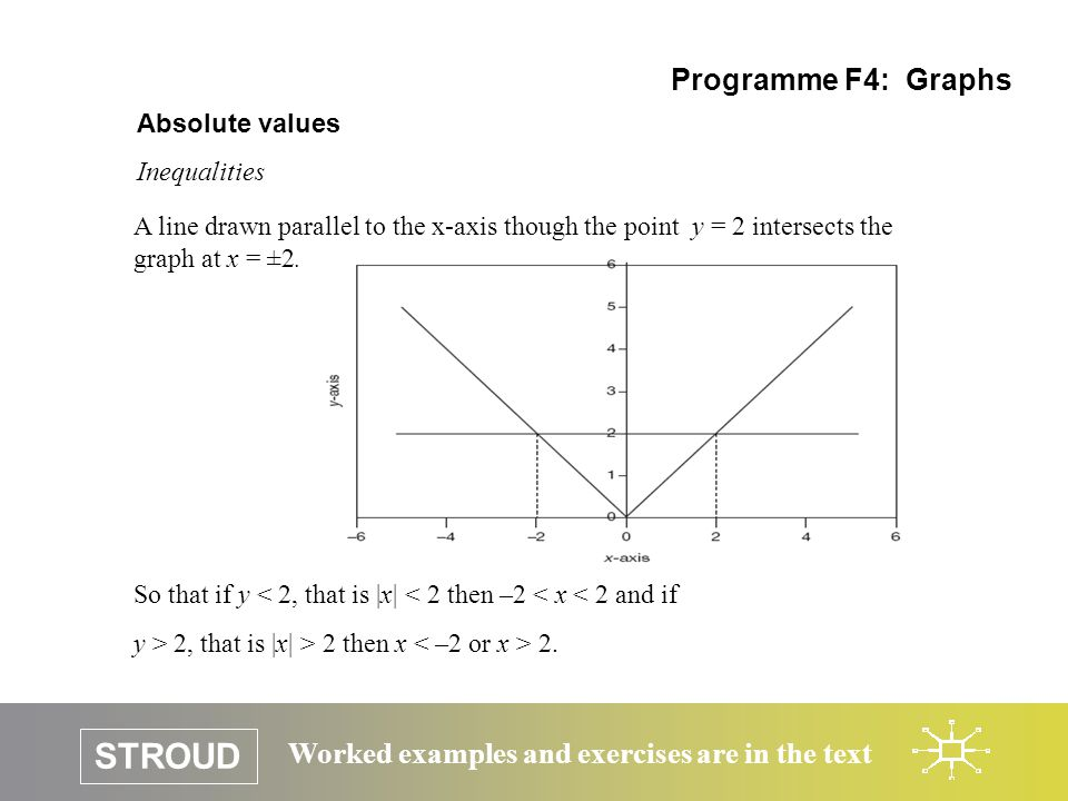 STROUD Worked examples and exercises are in the text Absolute values Inequalities Programme F4: Graphs A line drawn parallel to the x-axis though the point y = 2 intersects the graph at x = ±2.