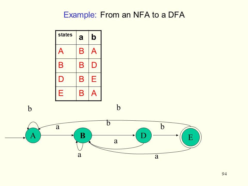 94 Example: From an NFA to a DFA states ab ABA BBD DBE EBA ABD E a b b b a a a b