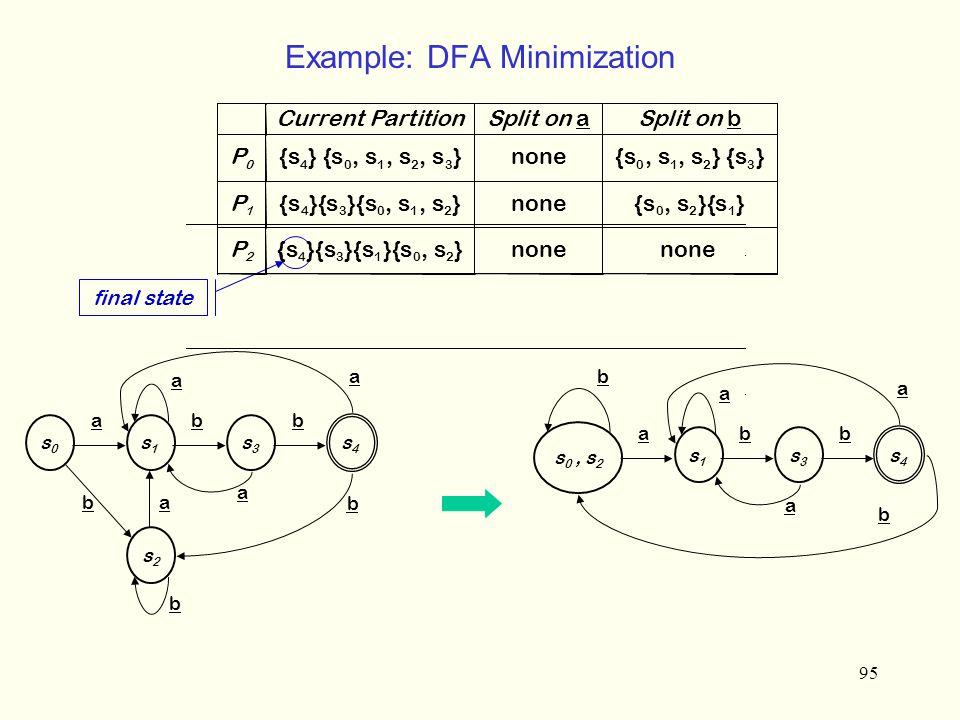 95 Example: DFA Minimization s0s0 a s1s1 b s3s3 b s4s4 s2s2 a b b a a a b s 0, s 2 a s1s1 b s3s3 b s4s4 b a a a b