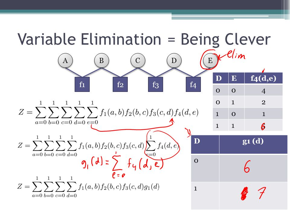 Variable Elimination = Being Clever A A B B C C D D E E f1f2f3f4 DEf4(d,e) 004 012 101 115 Dg1 (d) 0 1