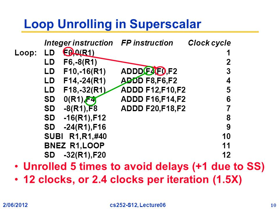 2/06/2012 10 cs252-S12, Lecture06 Loop Unrolling in Superscalar Integer instructionFP instructionClock cycle Loop:LD F0,0(R1)1 LD F6,-8(R1)2 LD F10,-16(R1)ADDD F4,F0,F23 LD F14,-24(R1)ADDD F8,F6,F24 LD F18,-32(R1)ADDD F12,F10,F25 SD 0(R1),F4ADDD F16,F14,F26 SD -8(R1),F8ADDD F20,F18,F27 SD -16(R1),F128 SD -24(R1),F169 SUBI R1,R1,#4010 BNEZ R1,LOOP11 SD -32(R1),F2012 Unrolled 5 times to avoid delays (+1 due to SS) 12 clocks, or 2.4 clocks per iteration (1.5X)