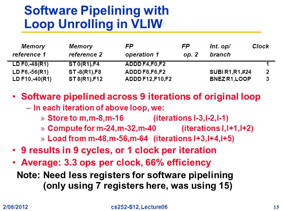 2/06/2012 15 cs252-S12, Lecture06 Software Pipelining with Loop Unrolling in VLIW Memory MemoryFPFPInt.