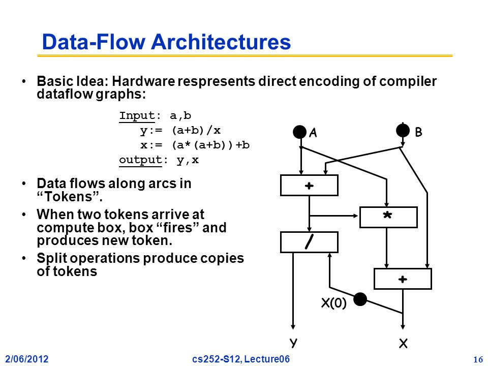2/06/2012 16 cs252-S12, Lecture06 Basic Idea: Hardware respresents direct encoding of compiler dataflow graphs: Data flows along arcs in Tokens .