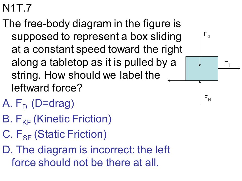 N1T.7 The free-body diagram in the figure is supposed to represent a box sliding at a constant speed toward the right along a tabletop as it is pulled