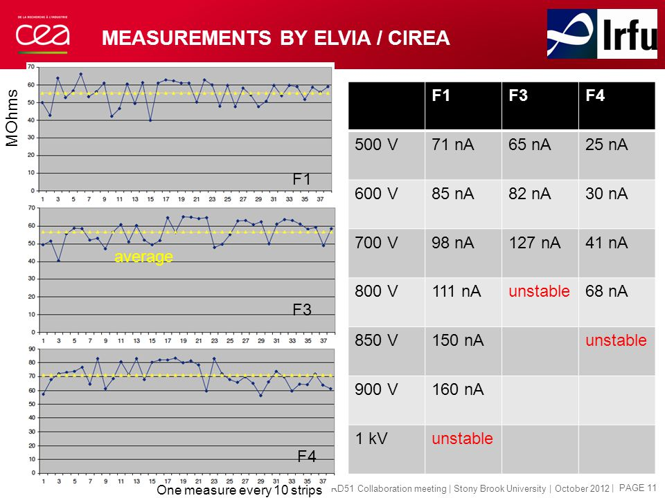 MEASUREMENTS BY ELVIA / CIREA | PAGE 11 RD51 Collaboration meeting | Stony Brook University | October 2012 MOhms One measure every 10 strips average F1 F3 F4 F1F3F4 500 V71 nA65 nA25 nA 600 V85 nA82 nA30 nA 700 V98 nA127 nA41 nA 800 V111 nAunstable68 nA 850 V150 nAunstable 900 V160 nA 1 kVunstable