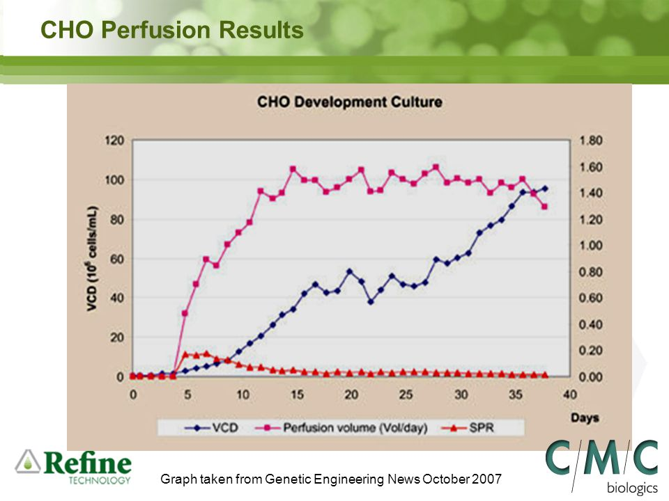 Graph taken from Genetic Engineering News October 2007 CHO Perfusion Results
