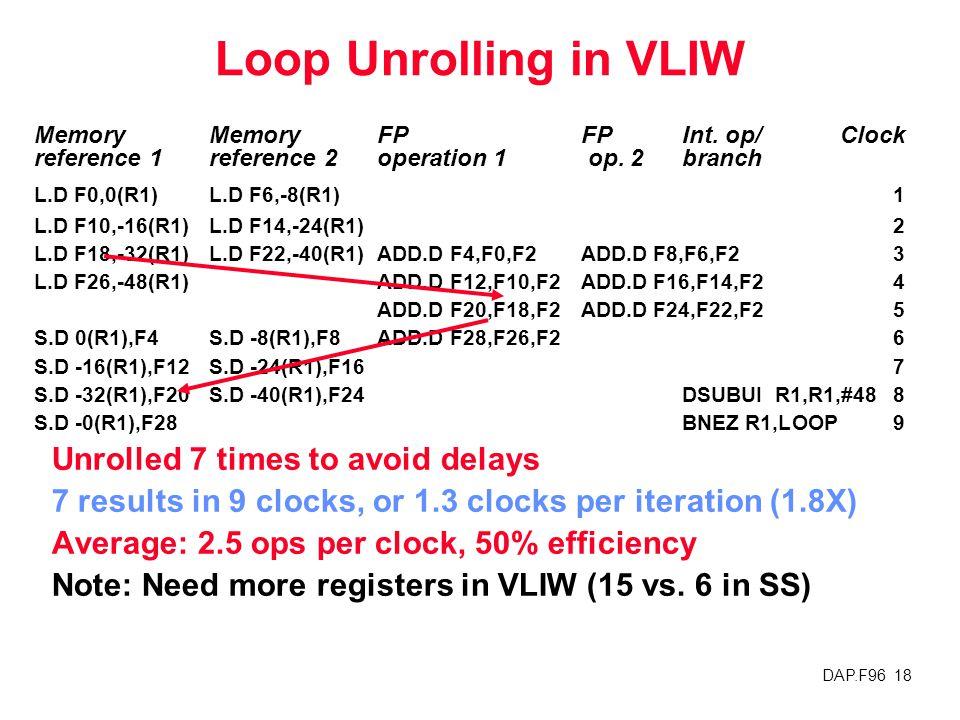 DAP.F96 18 Loop Unrolling in VLIW Memory MemoryFPFPInt. op/Clock reference 1reference 2operation 1 op. 2 branch L.D F0,0(R1)L.D F6,-8(R1)1 L.D F10,-16