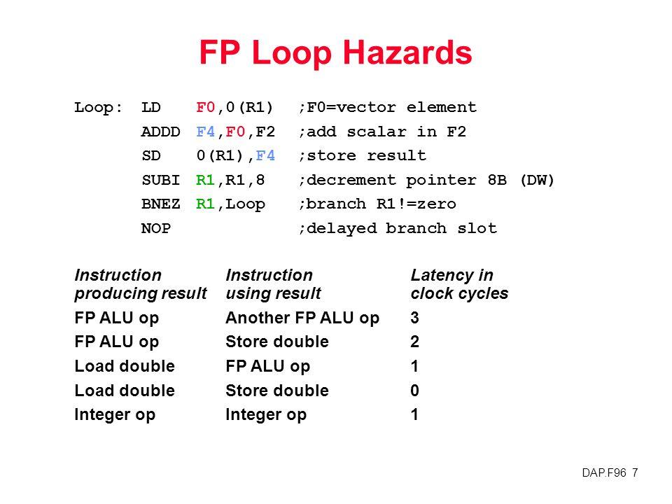 DAP.F96 7 FP Loop Hazards InstructionInstructionLatency in producing resultusing result clock cycles FP ALU opAnother FP ALU op3 FP ALU opStore double2 Load doubleFP ALU op1 Load doubleStore double0 Integer opInteger op1 Loop:LDF0,0(R1);F0=vector element ADDDF4,F0,F2;add scalar in F2 SD0(R1),F4;store result SUBIR1,R1,8;decrement pointer 8B (DW) BNEZR1,Loop;branch R1!=zero NOP;delayed branch slot