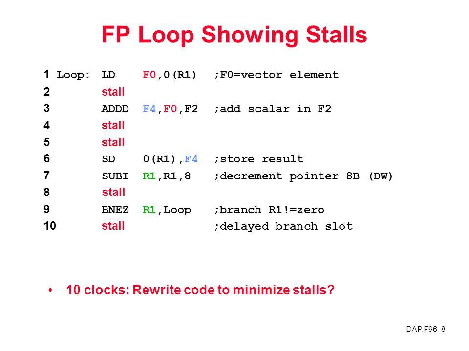 DAP.F96 8 FP Loop Showing Stalls 10 clocks: Rewrite code to minimize stalls? 1 Loop:LDF0,0(R1);F0=vector element 2stall 3ADDDF4,F0,F2;add scalar in F2