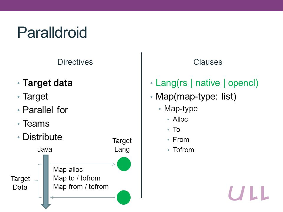 Paralldroid Directives Target data Target Parallel for Teams Distribute Clauses Lang(rs | native | opencl) Map(map-type: list) Map-type Alloc To From Tofrom Java Target Data Map alloc Map to / tofrom Map from / tofrom Target Lang