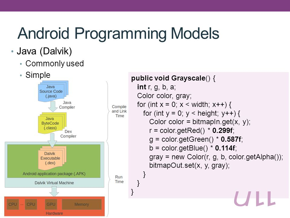 Android Programming Models Java (Dalvik) Commonly used Simple public void Grayscale() { int r, g, b, a; Color color, gray; for (int x = 0; x < width; x++) { for (int y = 0; y < height; y++) { Color color = bitmapIn.get(x, y); r = color.getRed() * 0.299f; g = color.getGreen() * 0.587f; b = color.getBlue() * 0.114f; gray = new Color(r, g, b, color.getAlpha()); bitmapOut.set(x, y, gray); }