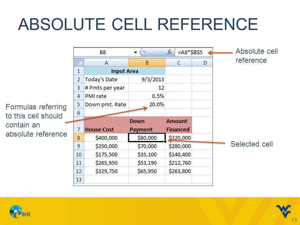 ABSOLUTE CELL REFERENCE 11 Absolute cell reference Selected cell Formulas referring to this cell should contain an absolute reference