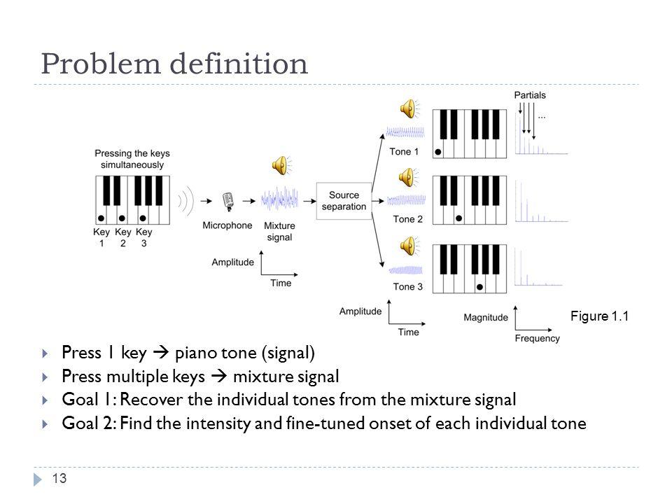 2. Signal model