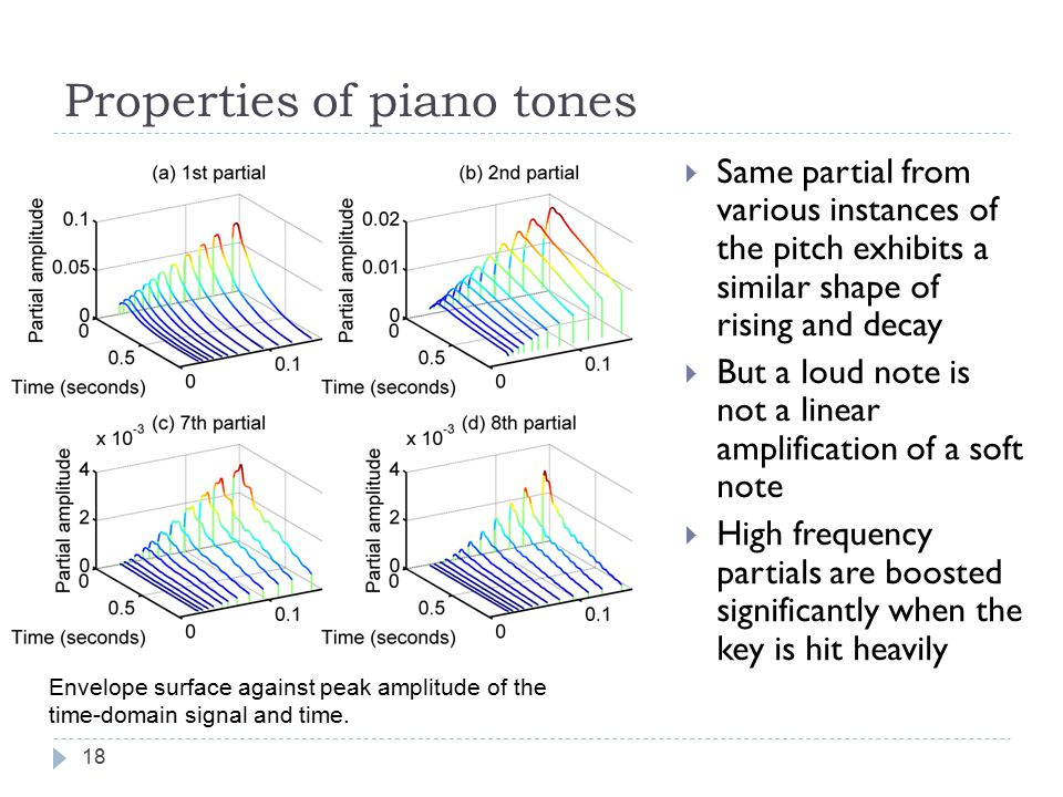 Properties of piano tones 17  Piano hammer velocity  peak amplitude of the tone [PB91]  Peak amplitude can be used as a measure of intensity of a tone  Figure  12 intensity levels of C4 (from our piano tone database)  12 instances of C4  Partial amplitude (temporal envelope) against peak amplitude and time  Smooth envelope surface  to be modeled
