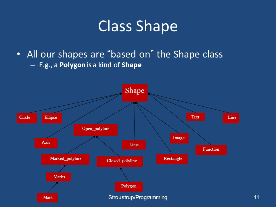 Class Shape All our shapes are based on the Shape class – E.g., a Polygon is a kind of Shape 11 Shape Polygon Text Open_polyline EllipseCircle Marked_polyline Closed_polyline Line Mark Lines Marks Axis Function Rectangle Image Stroustrup/Programming