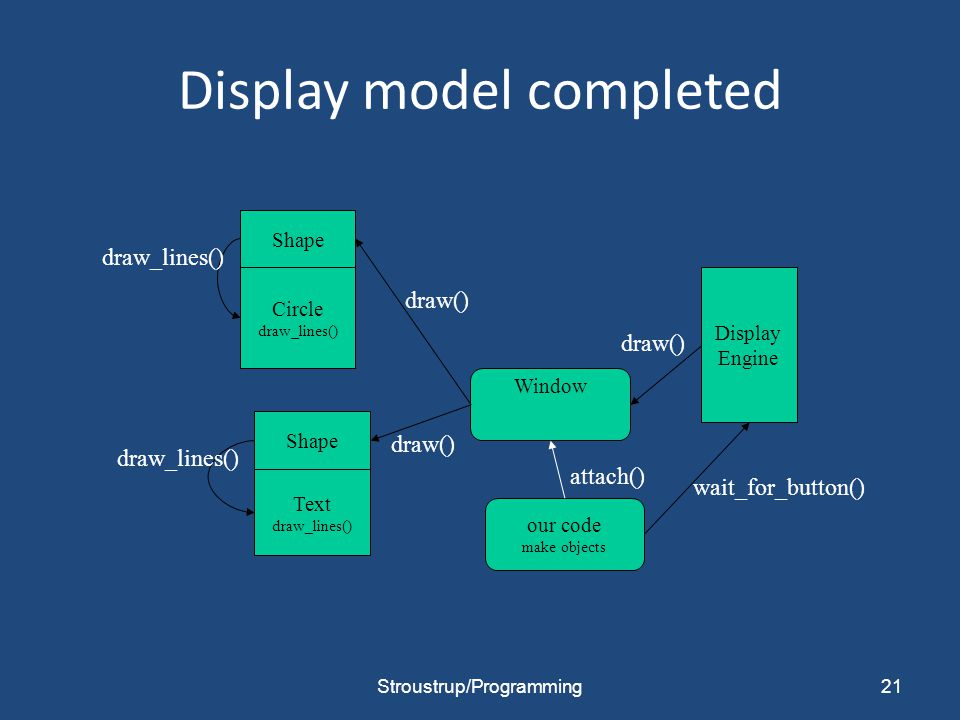 Display model completed 21 Circle draw_lines() Text draw_lines() Window Display Engine draw() our code make objects wait_for_button() Shape draw_lines() attach() Stroustrup/Programming