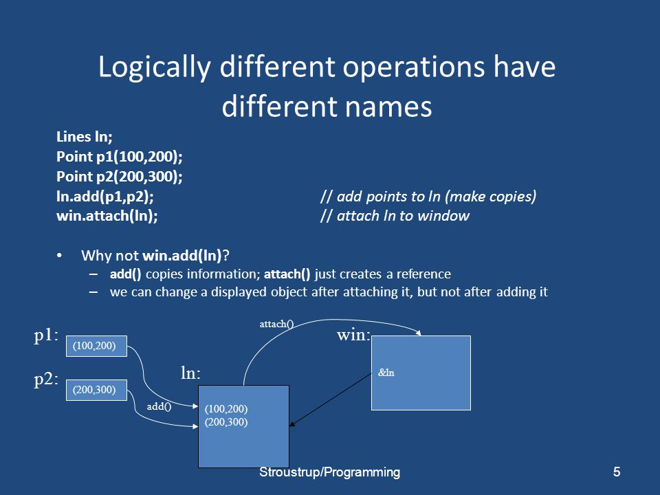Logically different operations have different names Lines ln; Point p1(100,200); Point p2(200,300); ln.add(p1,p2);// add points to ln (make copies) win.attach(ln);// attach ln to window Why not win.add(ln).