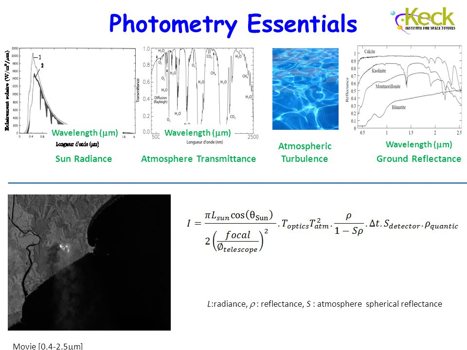 Photometry Essentials L:radiance,  : reflectance, S : atmosphere spherical reflectance Movie [0.4-2.5  m] Wavelength (  m) Sun RadianceAtmosphere Transmittance Wavelength (  m) Ground Reflectance Wavelength (  m) Atmospheric Turbulence