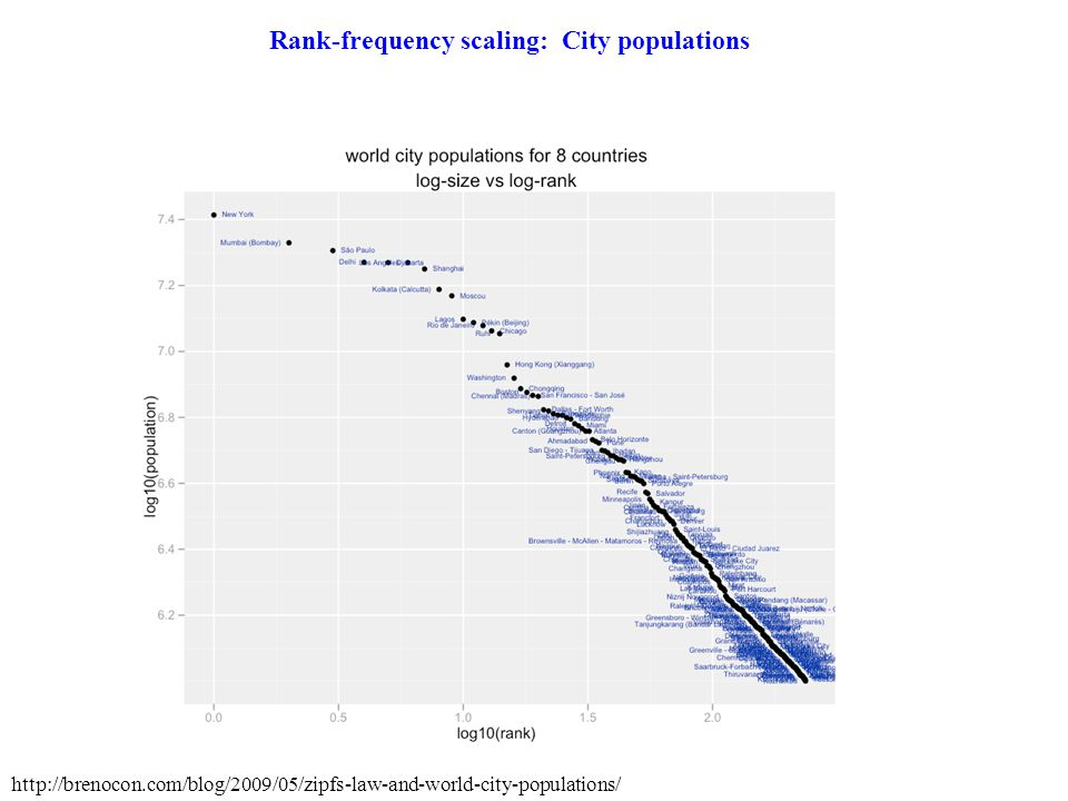 Rank-frequency scaling: City populations http://brenocon.com/blog/2009/05/zipfs-law-and-world-city-populations/