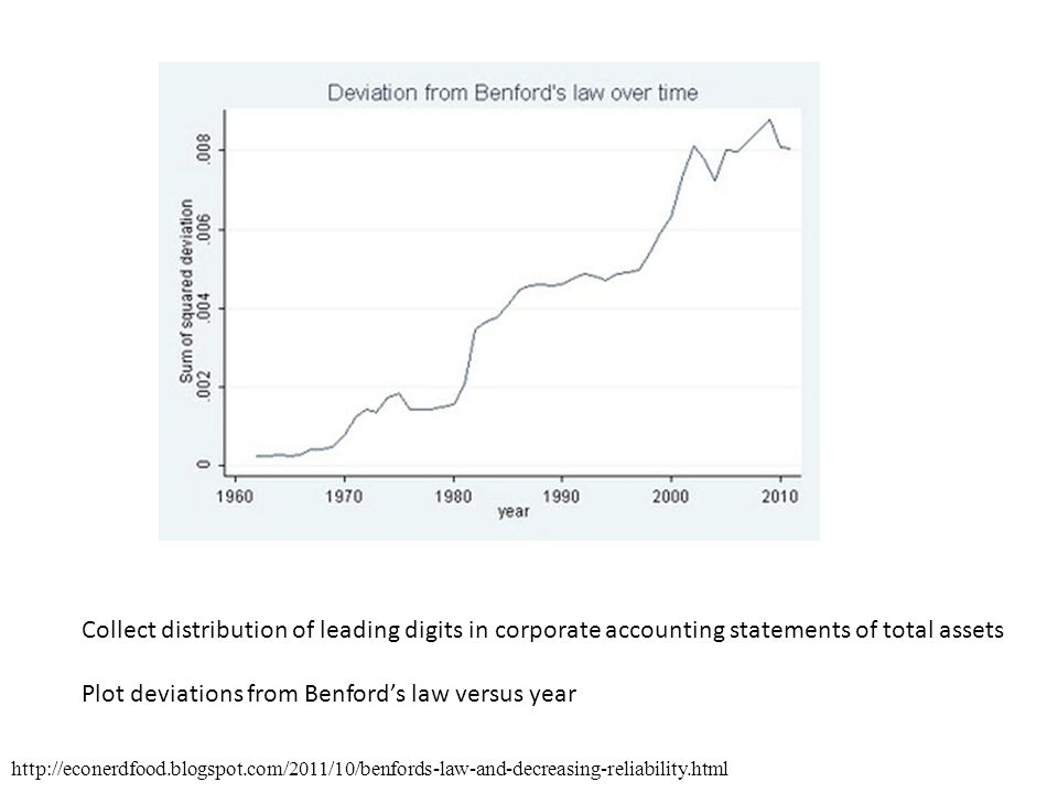 Collect distribution of leading digits in corporate accounting statements of total assets Plot deviations from Benford's law versus year http://econer