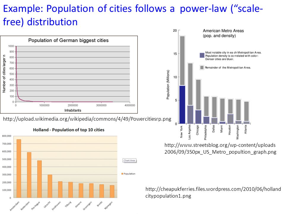 """Example: Population of cities follows a power-law (""""scale- free) distribution http://upload.wikimedia.org/wikipedia/commons/4/49/Powercitiesrp.png htt"""
