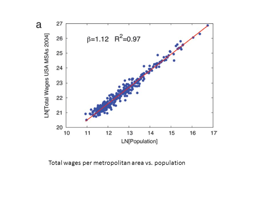 Total wages per metropolitan area vs. population