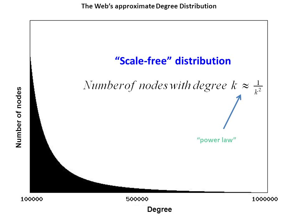 """Degree """"Scale-free"""" distribution The Web's approximate Degree Distribution Number of nodes """"power law"""""""