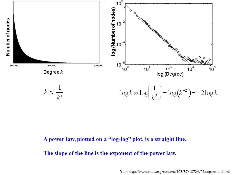 Interesting distribution: Benford's law