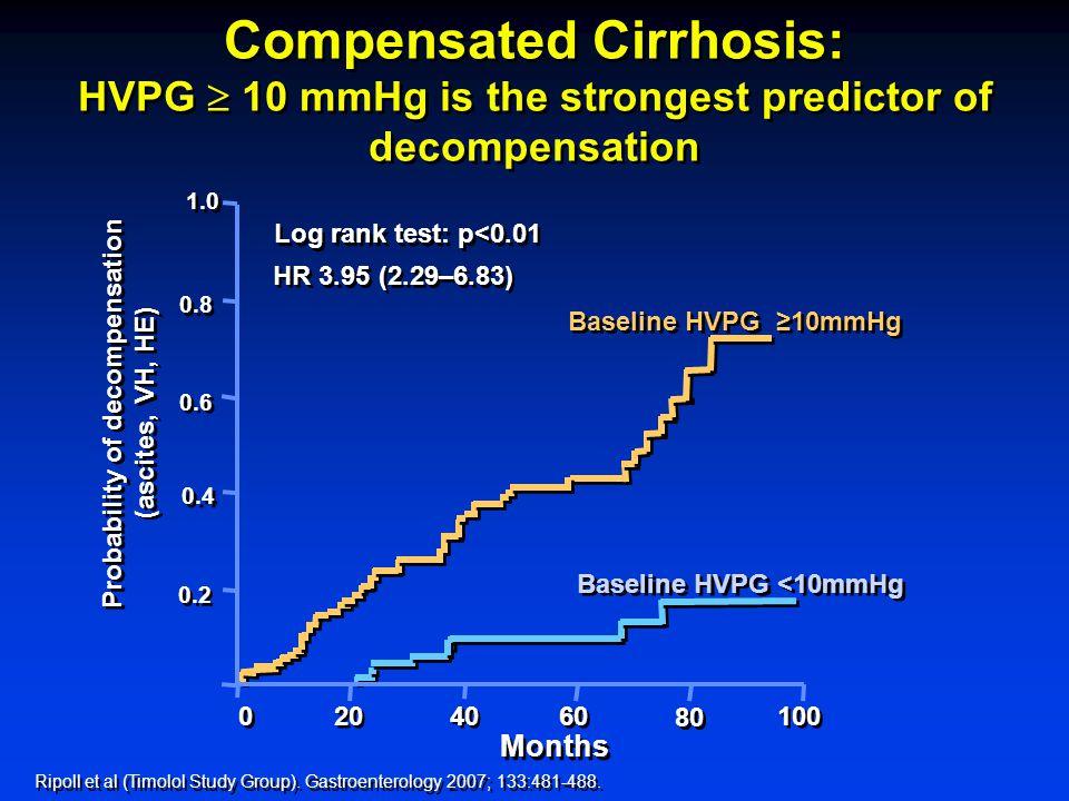 CUPIC Baseline Demographics and Disease Characteristics Characteristic Telaprevir N=295 Boceprevir N=190 Child-Pugh score A/B, n (%)*280 (95) / 6 (2)177 (93) /1 (1) MELD score, mean (range)8.1 (6-22)8.1 (6-28) Prothrombin time ratio, mean % (range)86 (27–100)87 (23–100) Serum albumin g/L, mean (range)40.0 (20.7–53.2)40.7 (27.0–50.3) Total bilirubin μmol/L, mean (range)15.5 (4.0–73.0)15.2 (4.0–78.0) Hgb level g/dL, mean (range)14.5 (9.0–19.7)14.8 (10.8–18.4) Neutrophils, mean (range) (10 9 /mm 3 )3.3 (0.8-8.5)3.2 (0.5-8.5) Platelet count, mean (range) (10 3 /mm 3 ) 151 (18–604) 144 (34–346) Esophageal varices, n (%)51/145 (35.2)37/97 (38.1) Fontaine H, et al.