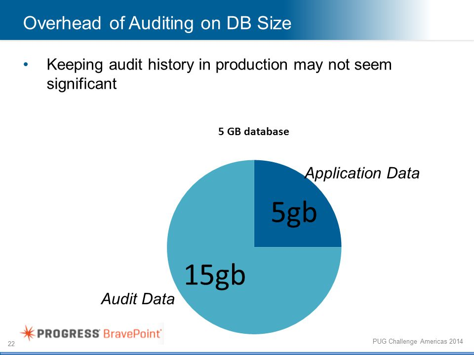 22 PUG Challenge Americas 2014 Overhead of Auditing on DB Size Keeping audit history in production may not seem significant Audit Data