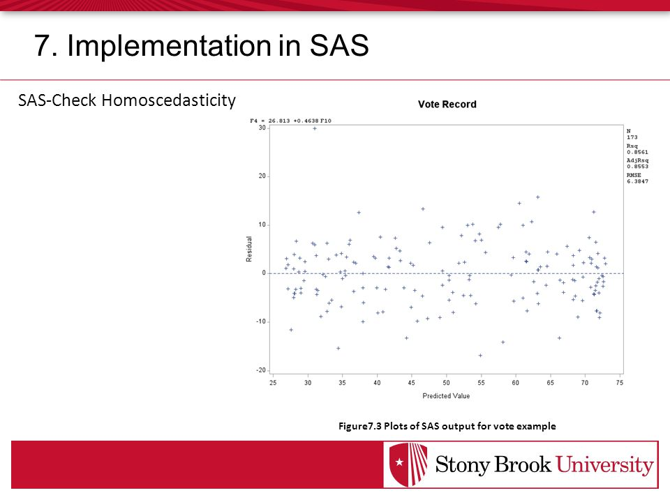 SAS-Check Homoscedasticity Figure7.3 Plots of SAS output for vote example 7. Implementation in SAS