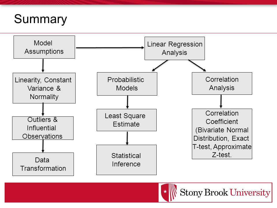 Summary Model Assumptions Outliers & Influential Observations Linearity, Constant Variance & Normality Data Transformation Probabilistic Models Least Square Estimate Linear Regression Analysis Statistical Inference Correlation Analysis Correlation Coefficient (Bivariate Normal Distribution, Exact T-test, Approximate Z-test.