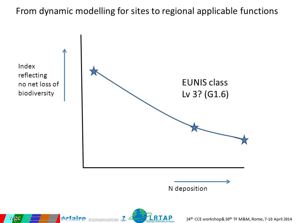 24 th CCE workshop& 30 th TF M&M, Rome, 7-10 April 2014 From dynamic modelling for sites to regional applicable functions Index reflecting no net loss of biodiversity N deposition EUNIS class Lv 3.