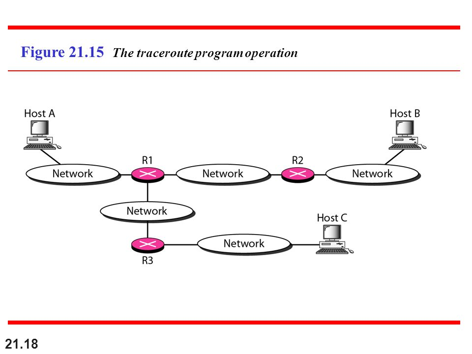 21.18 Figure The traceroute program operation