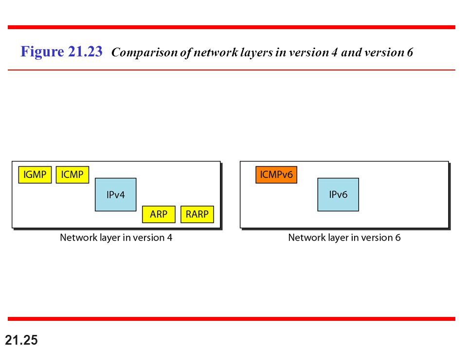 21.25 Figure 21.23 Comparison of network layers in version 4 and version 6