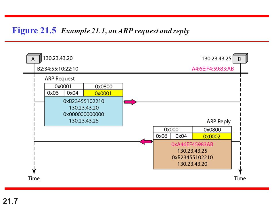 21.7 Figure 21.5 Example 21.1, an ARP request and reply