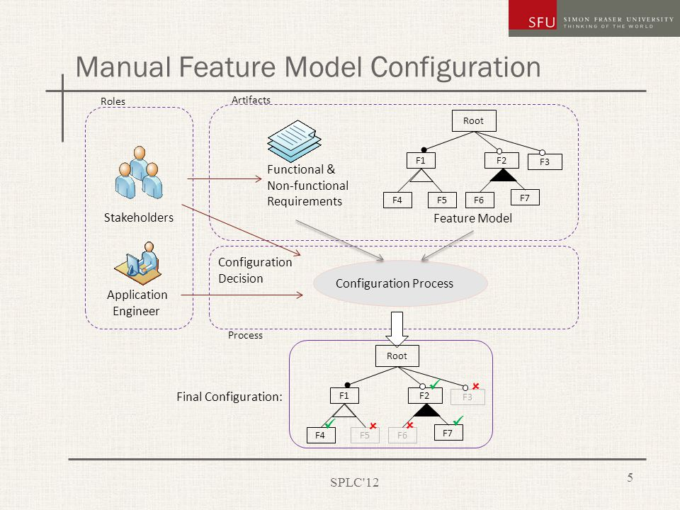 26 Evaluation SPLC 12 RQ1 (Scalability): Can the approach configure feature models, in a reasonable time.