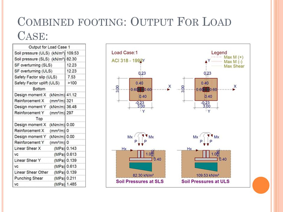 C OMBINED FOOTING : O UTPUT F OR L OAD C ASE :