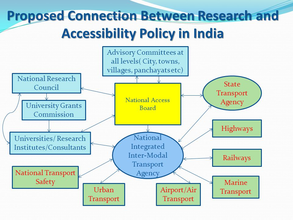 Proposed Connection Between Research and Accessibility Policy in India Advisory Committees at all levels( City, towns, villages, panchayats etc) National Access Board National Integrated Inter-Modal Transport Agency National Research Council University Grants Commission National Transport Safety Urban Transport Marine Transport Railways Highways State Transport Agency Universities/ Research Institutes/Consultants Airport/Air Transport