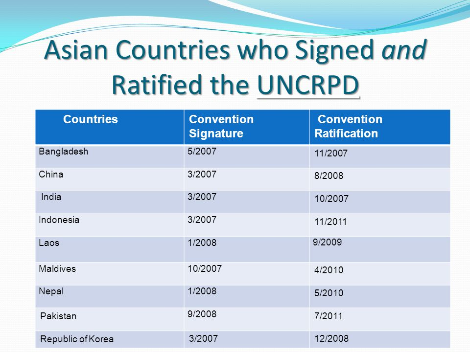Asian Countries who Signed and Ratified the UNCRPD CountriesConvention Signature Convention Ratification Bangladesh5/2007 11/2007 China3/2007 8/2008 India3/2007 10/2007 Indonesia3/2007 11/2011 Laos1/2008 9/2009 Maldives10/2007 4/2010 Nepal1/2008 5/2010 Pakistan 9/2008 7/2011 Republic of Korea 3/200712/2008