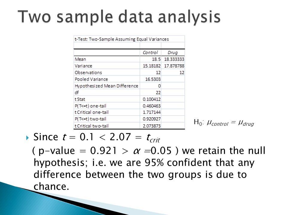 H 0 : μ control = μ drug  Since t = 0.1 < 2.07 = t crit ( p-value = 0.921 > α =0.05 ) we retain the null hypothesis; i.e. we are 95% confident that a